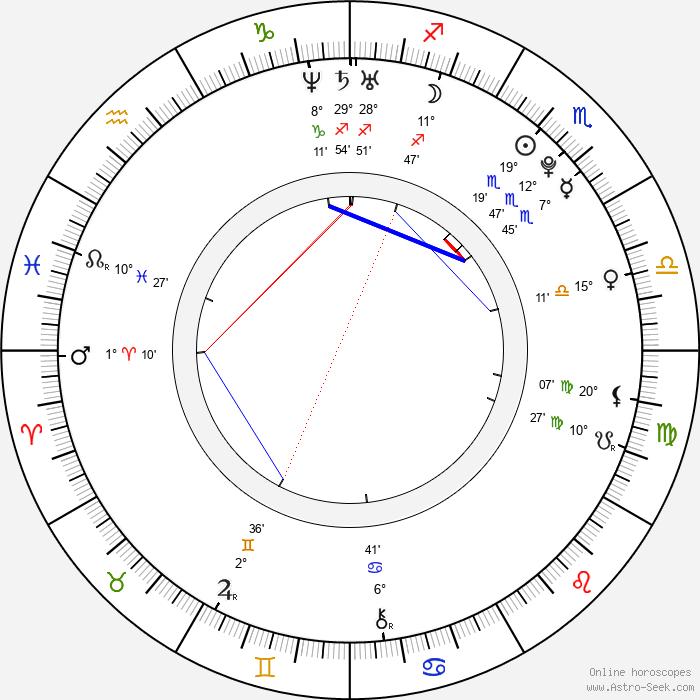 Alexandra Kyle - Birth horoscope chart