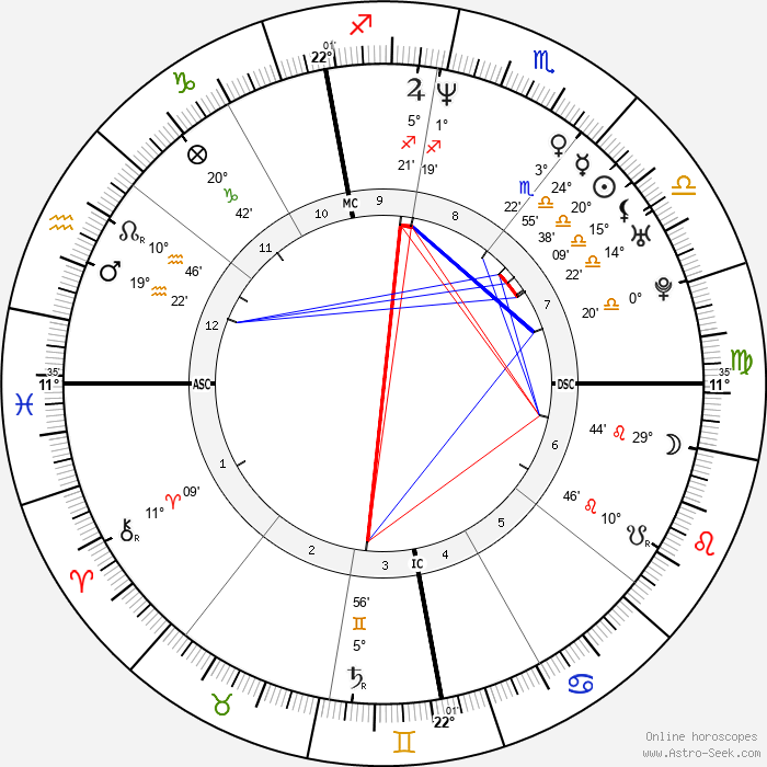 Alexandra Lamy - Birth horoscope chart