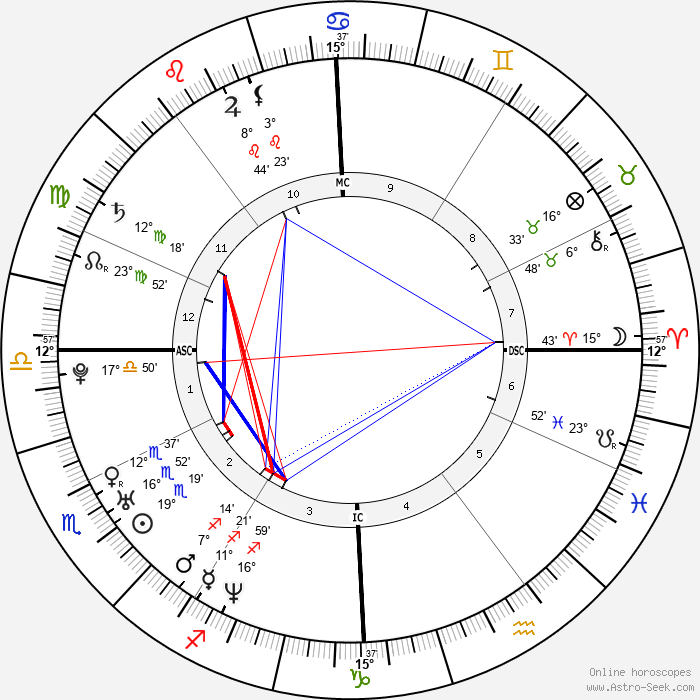 Alexandra Maria Lara - Birth horoscope chart