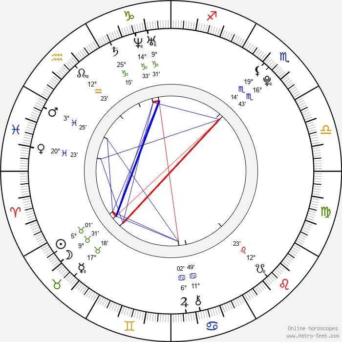 Alexandra Mathews - Birth horoscope chart