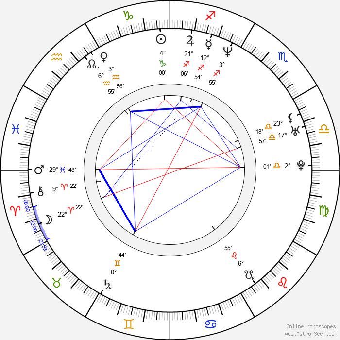 Alexandra Rapaport - Birth horoscope chart