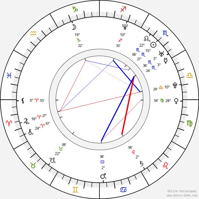 Alexandra Udženija - Birth horoscope chart