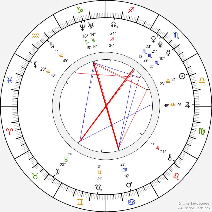 Alexandra Vokáliková - Birth horoscope chart
