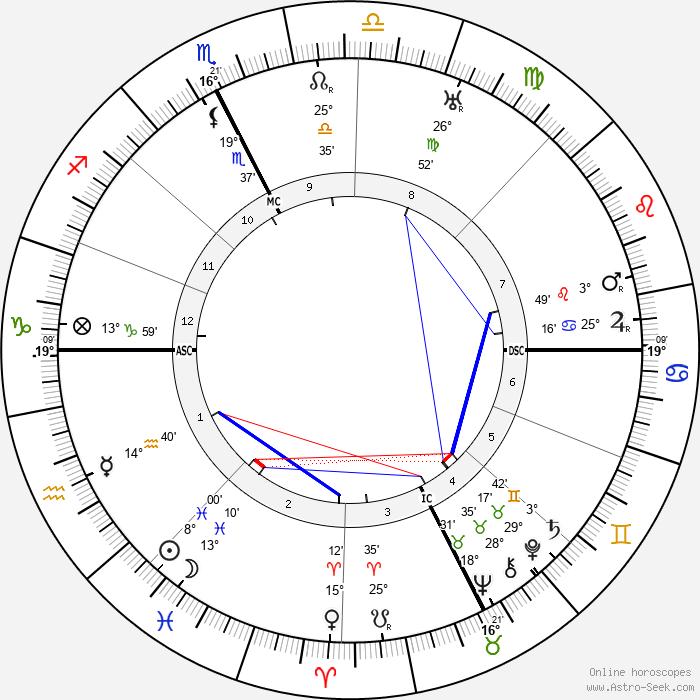 Alexandre Arnoux - Birth horoscope chart