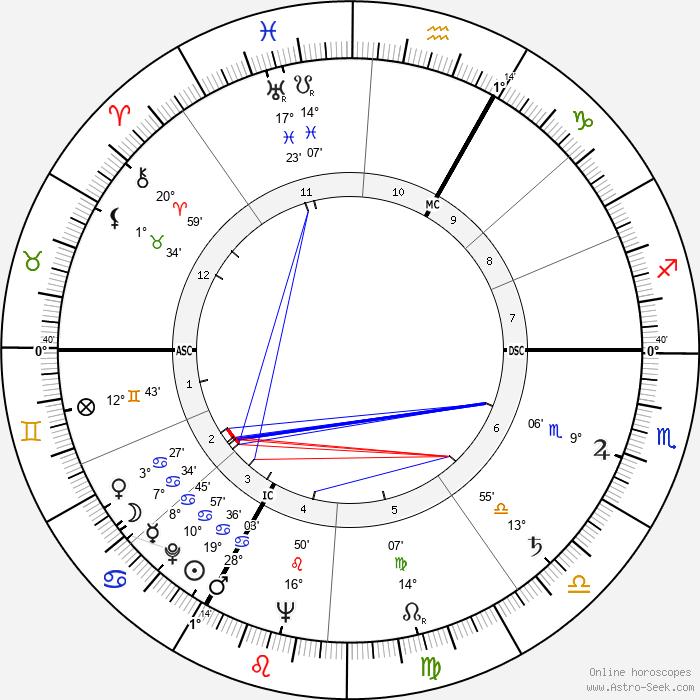 Alexandre Astruc - Birth horoscope chart