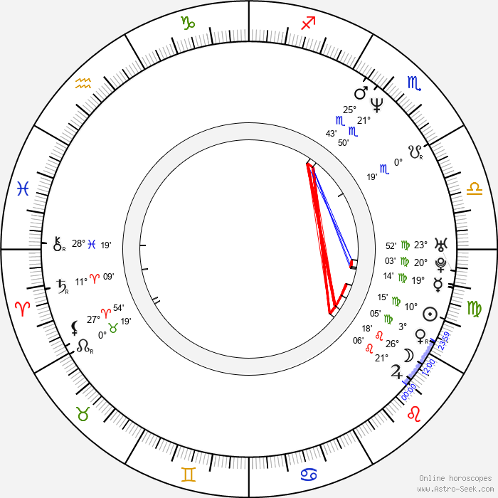 Alexandre Azaria - Birth horoscope chart