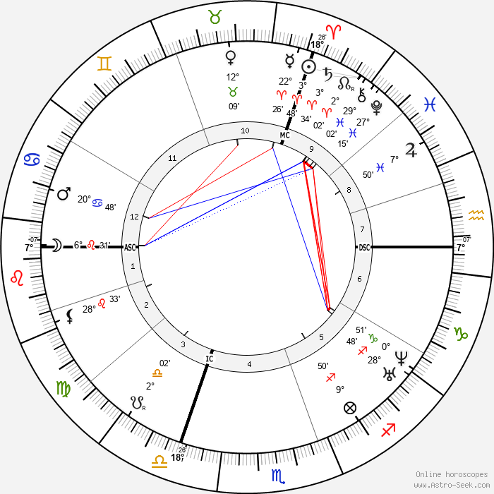 Alexandre Becquerel - Birth horoscope chart
