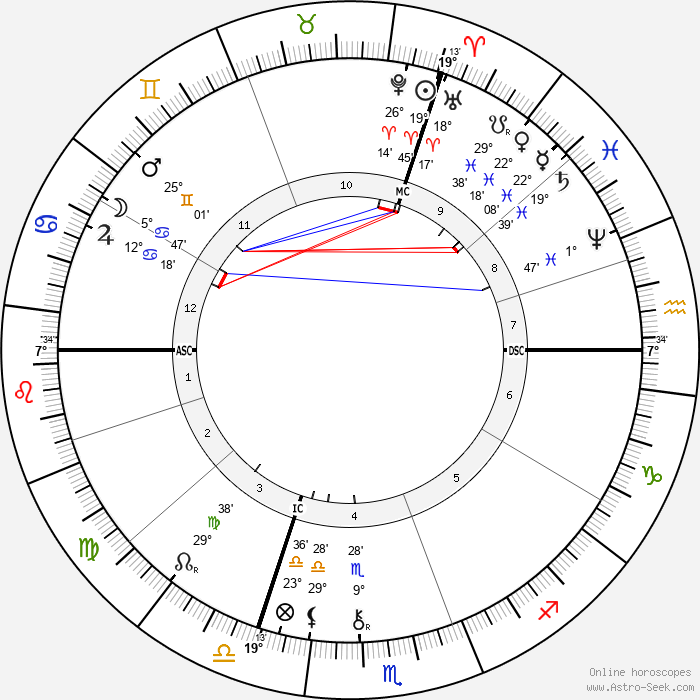 Alexandre Bisson - Birth horoscope chart