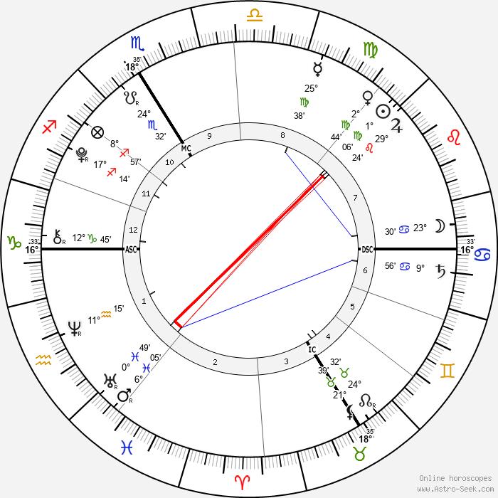 Alexandre Coste - Birth horoscope chart