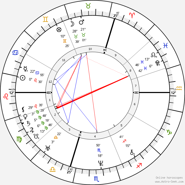 Alexandre Dumas père - Birth horoscope chart