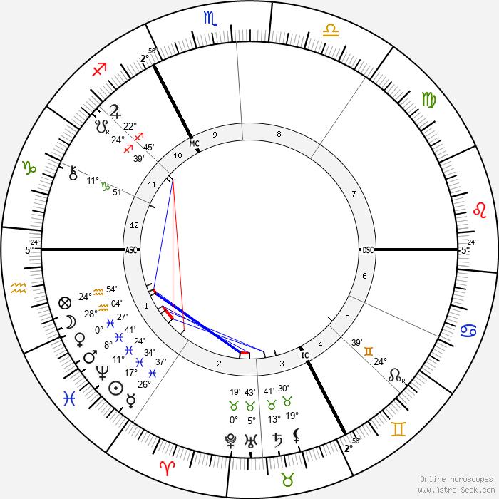 Alexandre Emile Taskin - Birth horoscope chart