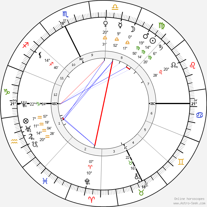 Alexandre Falguière - Birth horoscope chart