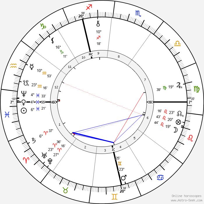 Alexandre Georges - Birth horoscope chart