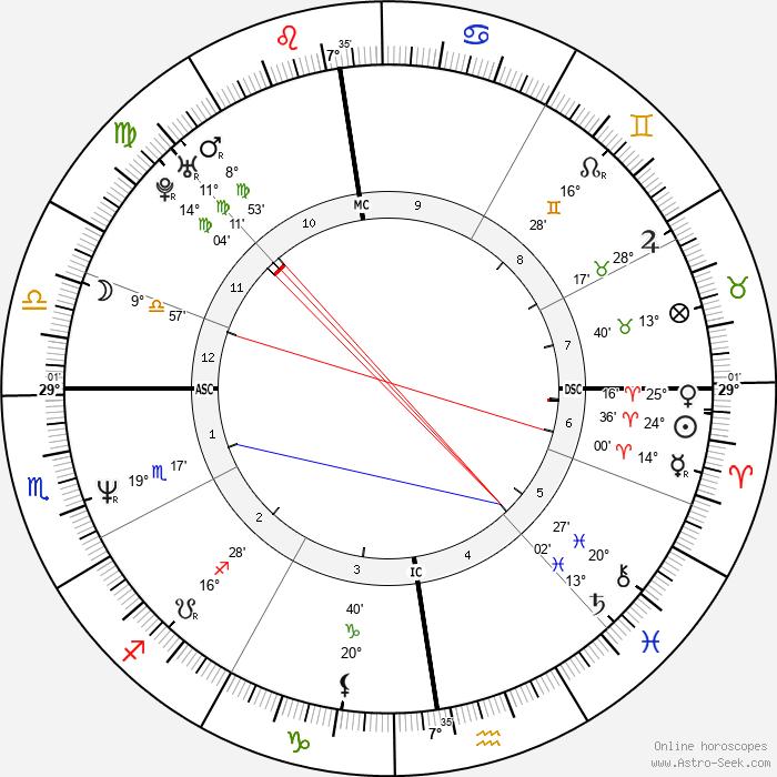Alexandre Jardin - Birth horoscope chart