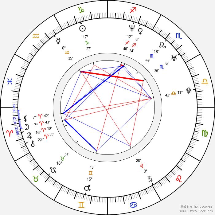 Alexandre Pires - Birth horoscope chart