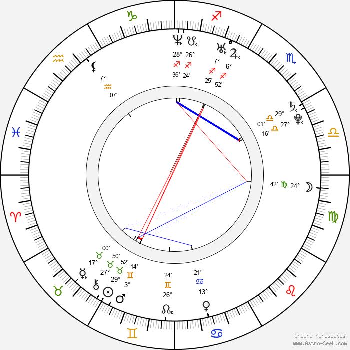 Alexandre Rodrigues - Birth horoscope chart