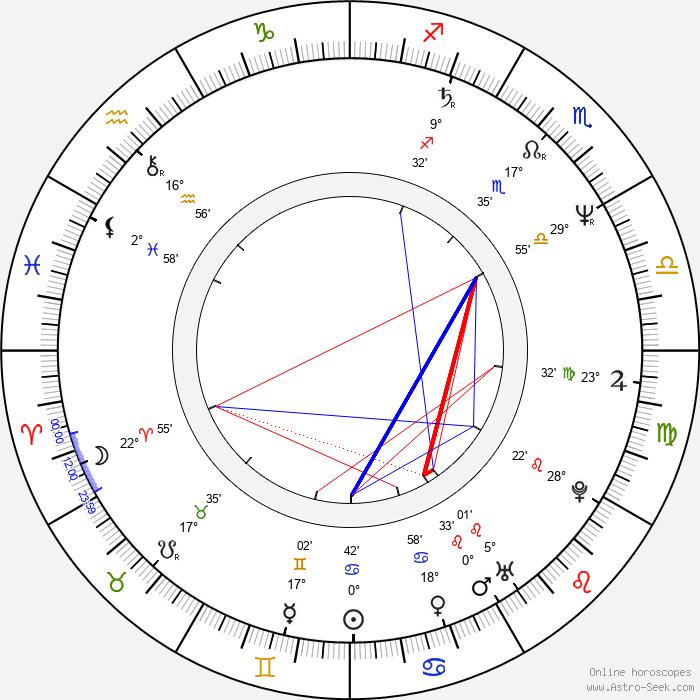 Alexandru Bindea - Birth horoscope chart