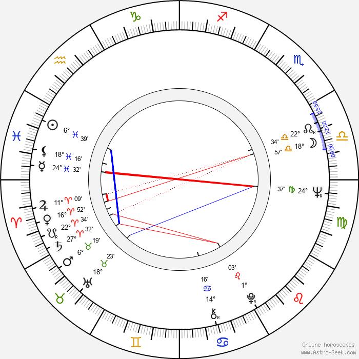 Alexandru Repan - Birth horoscope chart