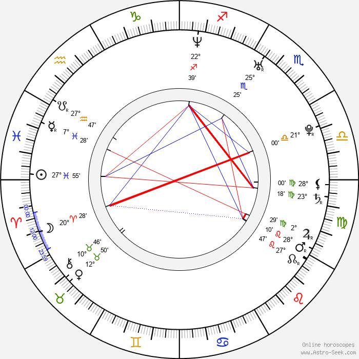 Alexei Yagudin - Birth horoscope chart
