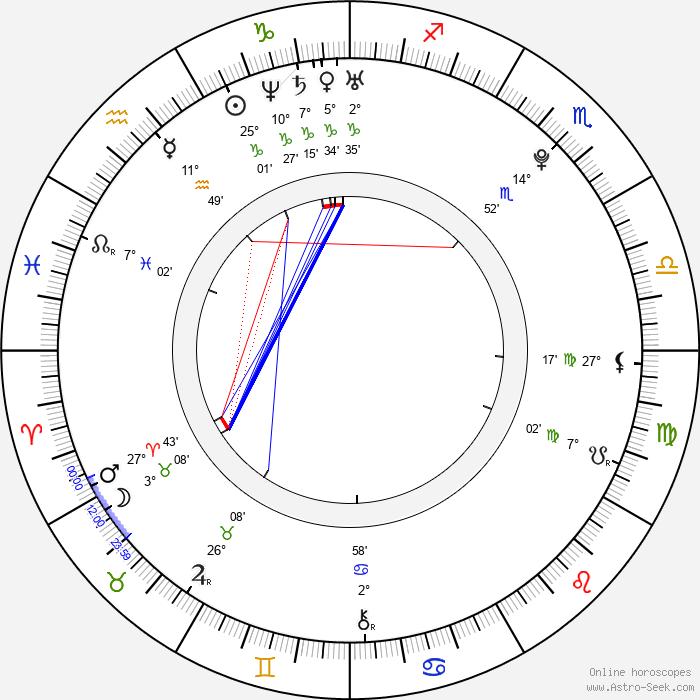 Alexej Čerepanov - Birth horoscope chart