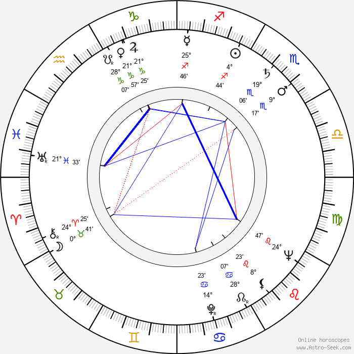 Alexej Gsöllhofer - Birth horoscope chart