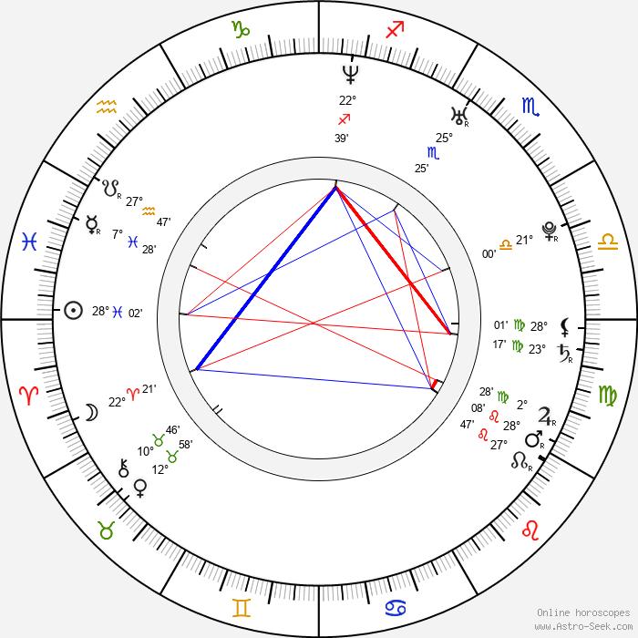 Alexej Jagudin - Birth horoscope chart