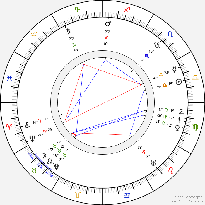 Alexey Shchusev - Birth horoscope chart