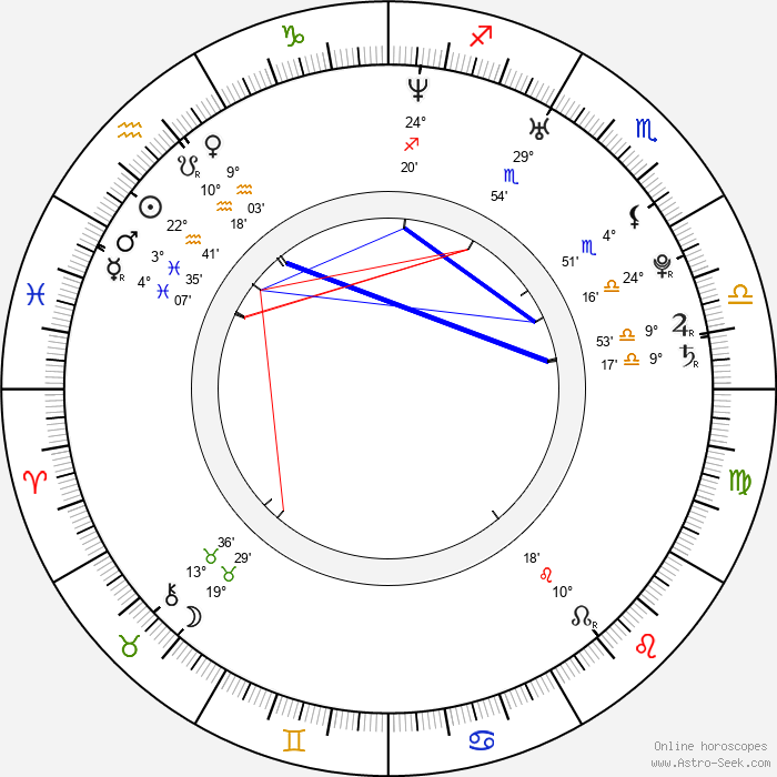 Alexi Wasser - Birth horoscope chart
