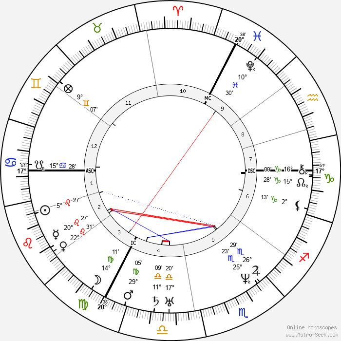 Alexis de Tocqueville - Birth horoscope chart