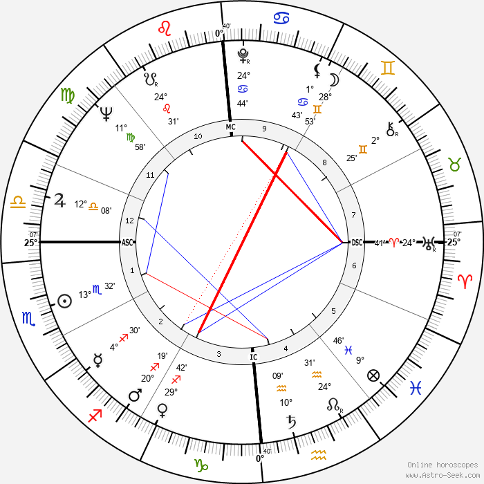 Alexis Lauren - Birth horoscope chart