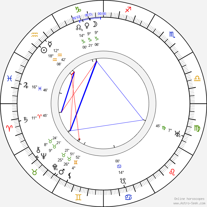 Alf Blutecher - Birth horoscope chart