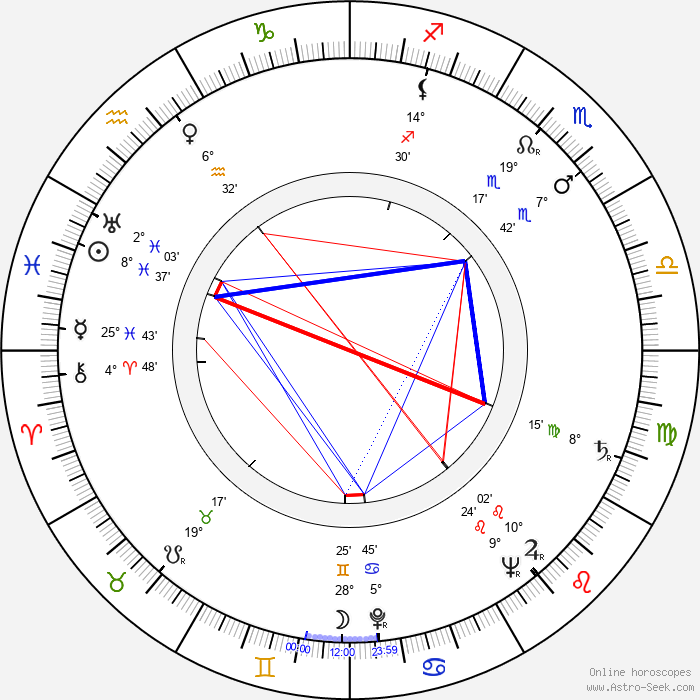Alf Kjellin - Birth horoscope chart