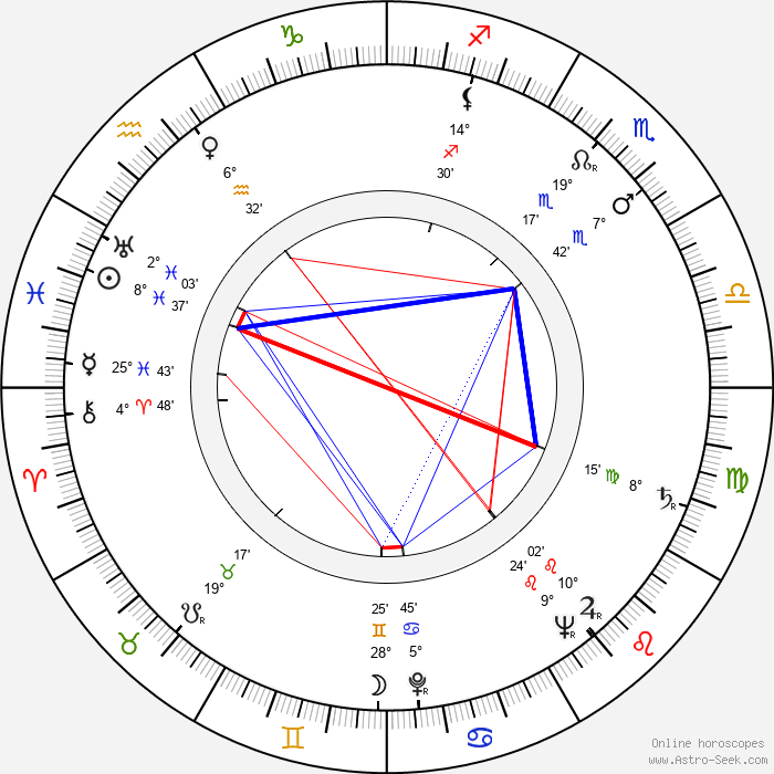 Alf Kjellin - Birth horoscope chart