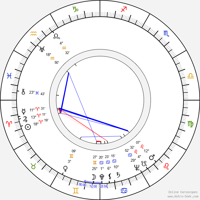 Alfie Bass - Birth horoscope chart