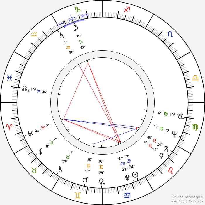 Alfio Caltabiano - Birth horoscope chart