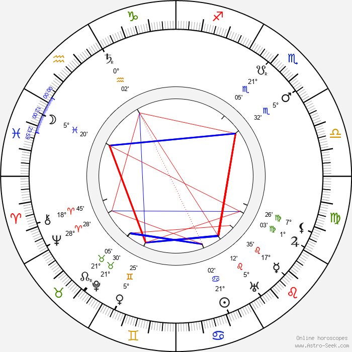 Alfons Breska - Birth horoscope chart