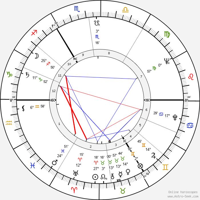 Alfons Martin - Birth horoscope chart