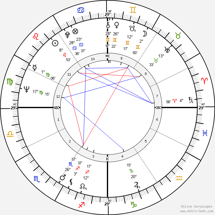 Alfonse d'Amato - Birth horoscope chart