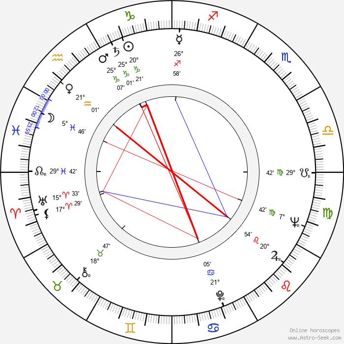 Alfonso Arau - Birth horoscope chart