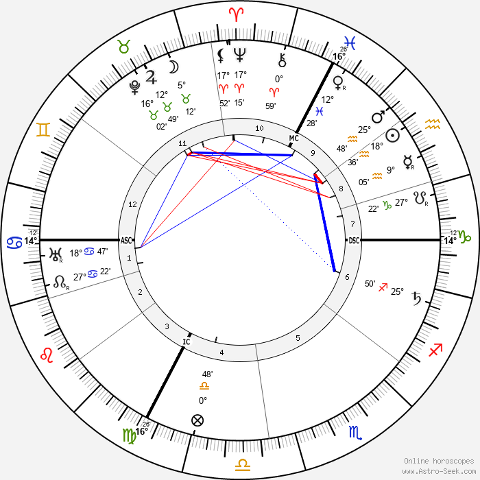 Alfred Adler - Birth horoscope chart