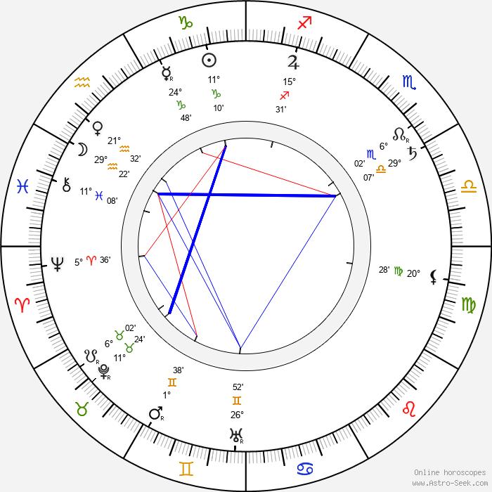 Alfred Baštýř - Birth horoscope chart