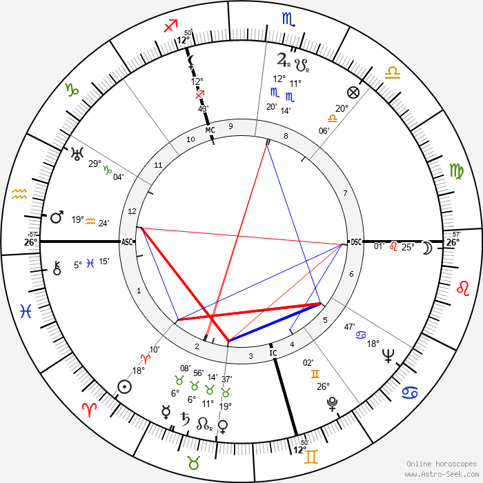 Alfred Coste-Floret - Birth horoscope chart