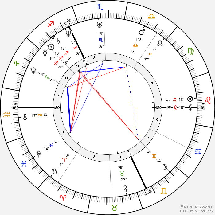Alfred de Musset - Birth horoscope chart