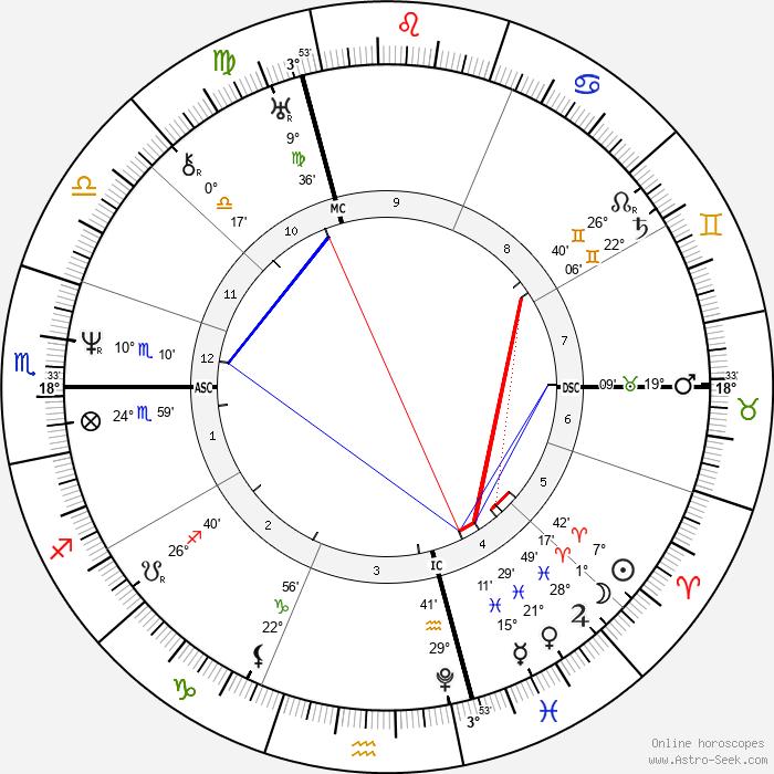 Alfred de Vigny - Birth horoscope chart