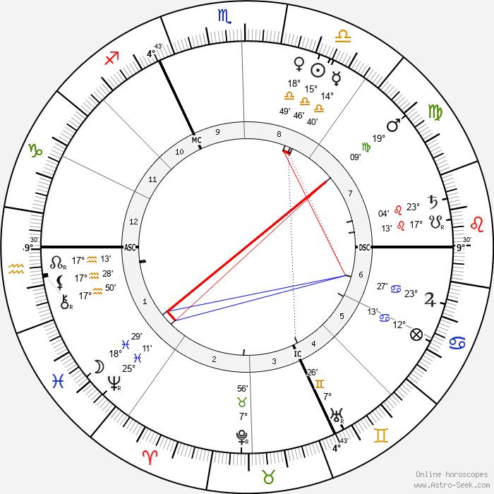 Alfred Dreyfus - Birth horoscope chart