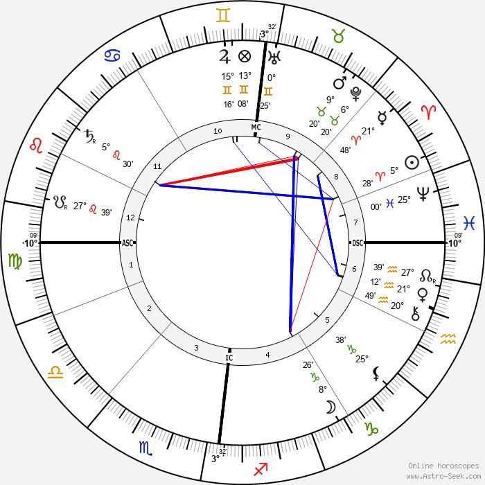Alfred Edward Housman - Birth horoscope chart