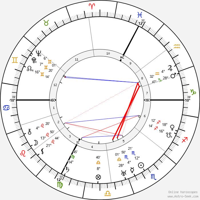 Alfred Fankhauser - Birth horoscope chart