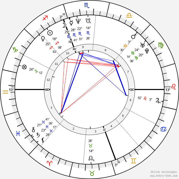 Alfred Gaynor - Birth horoscope chart