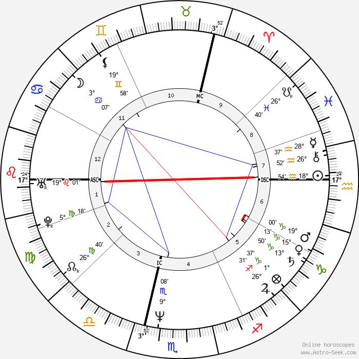 Alfred Gusenbauer - Birth horoscope chart