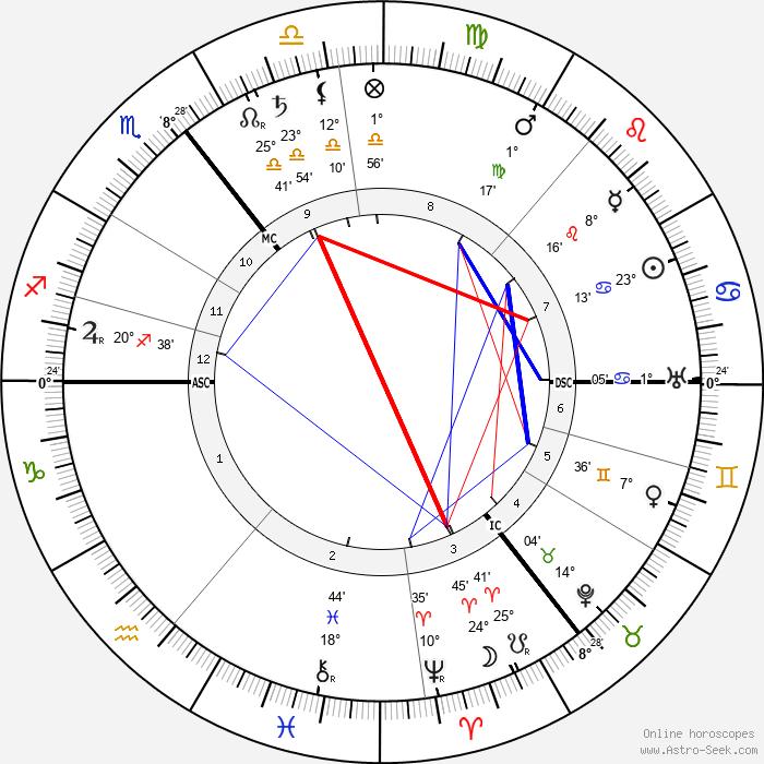Alfred Harmsworth - Birth horoscope chart